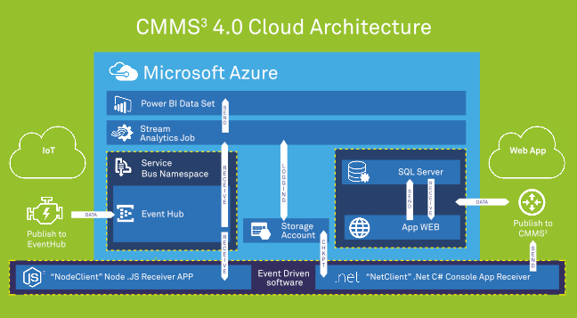 cmms architecture
